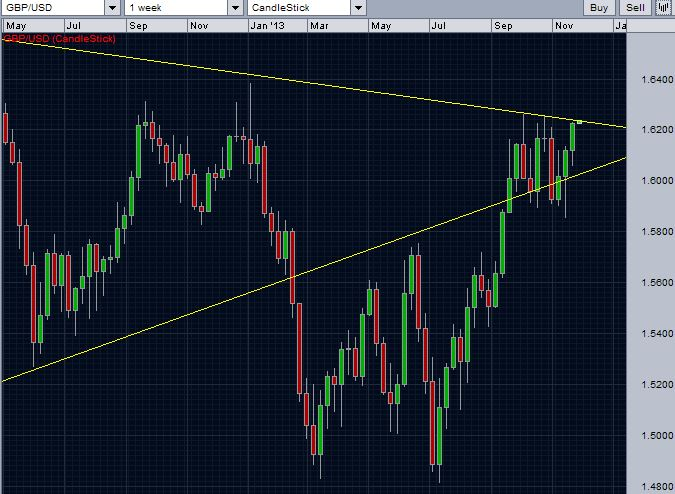 A closer look of GBP/USD weekly chart