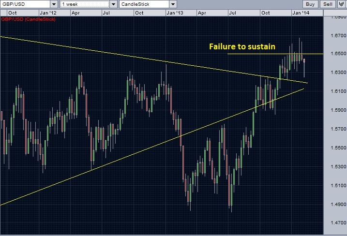 A closer look on GBPUSD trend lines and recent resistance