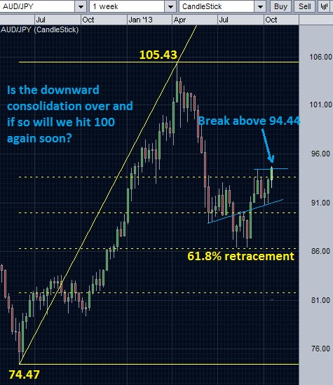 AUD/JPY - completion of retracement