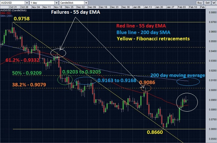 chart depicting the combination of upcoming resistances for AUD/USD.