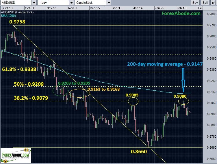 AUD/USD finding resistance at the first retracement level