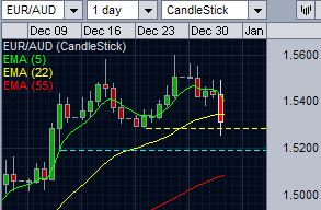 EUR/AUD breaks support