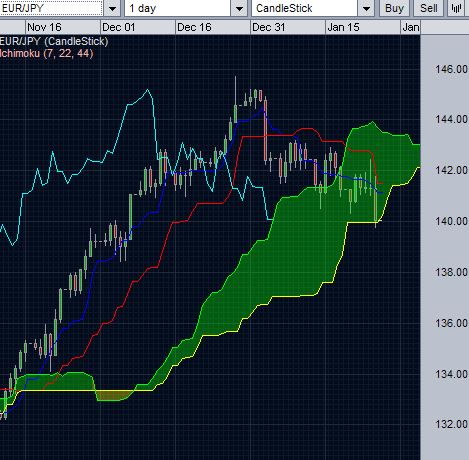 EURJPY and daily Ichimoku cloud