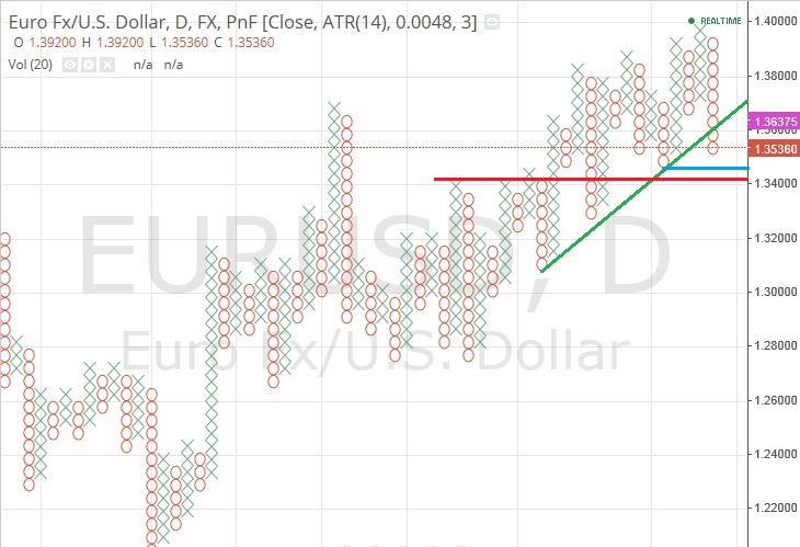 EUR/USD Daily Point and Figure chart - ForexAbode