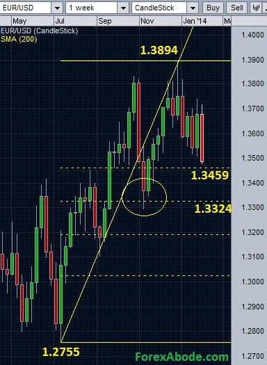EUR/USD and Fibonacci retracements support levels.