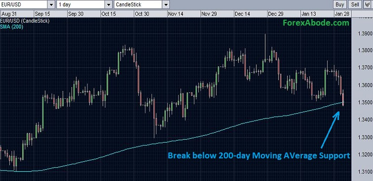 EUR/USD breaks 200 day moving average support first time after the first week of August 2013.