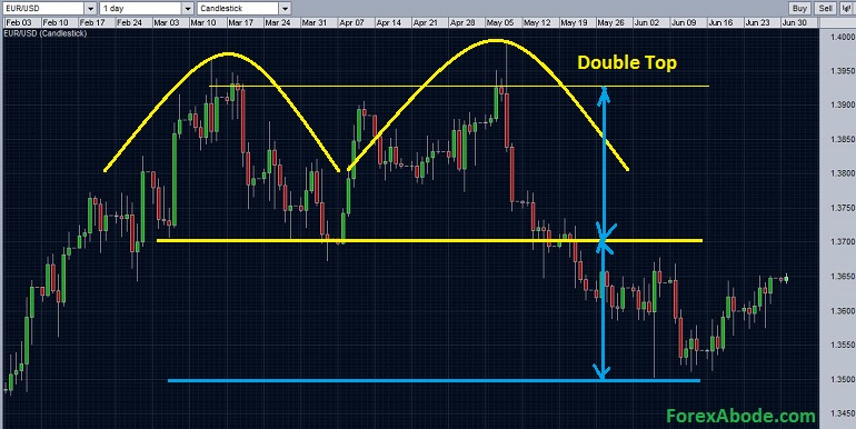 EURUSD completed double top pattern