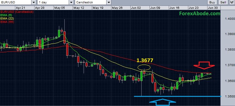 EUR/USD daily chart with exponential moving averages as on June 30 2014.
