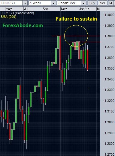 EUR/USD's failure to sustain over 1.3832 despite inching higher.