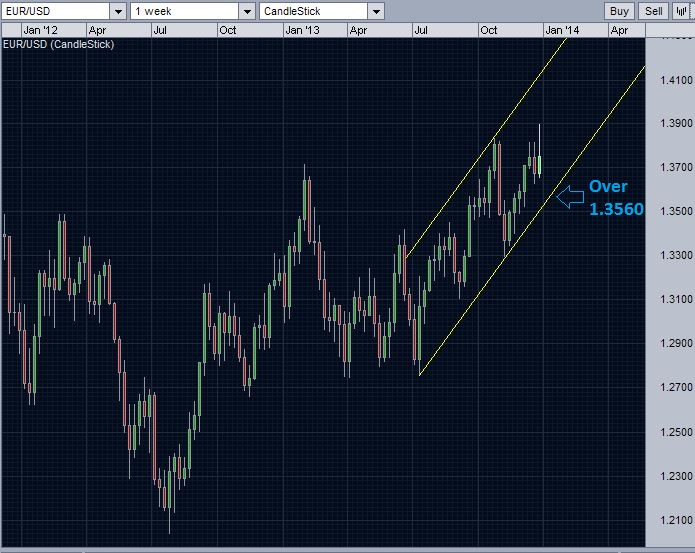 The trend line support for EUR/USD