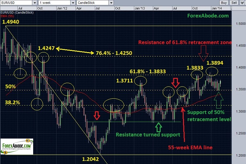 EUR/USD weekly chart with retracement level resistance and support