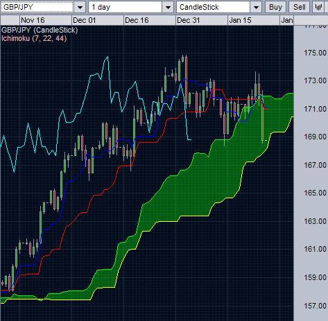 GBPJPY and daily Ichimoku cloud