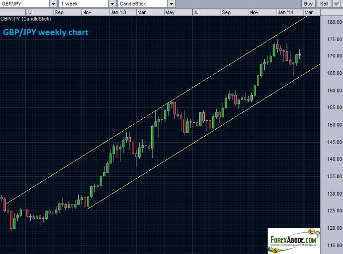 GBP/JPY price action channel