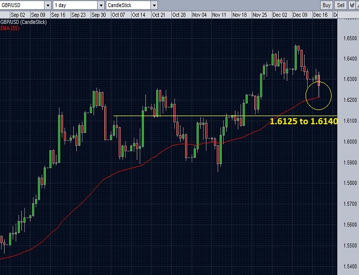 GBP/USD daily chart with 55-day EMA.