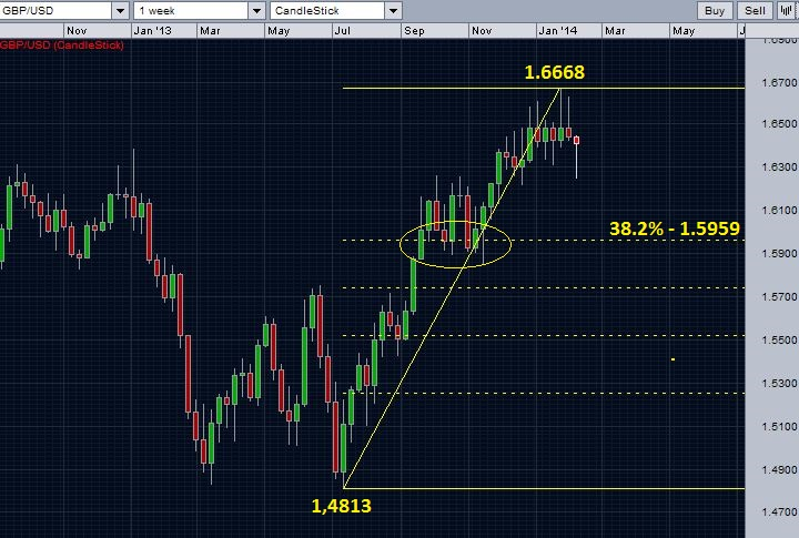 GBP/USD and retracement levels