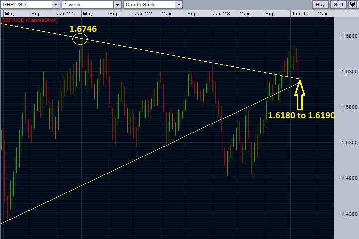 Chart showing GBP/USD's support and resistance trend lines.