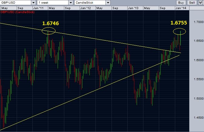 GBP/USD weekly chart - break over the high of April 2011.