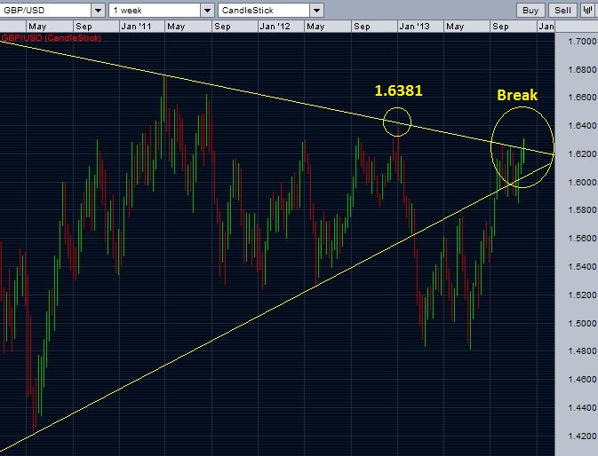 GBP/USD breaks over the resistance