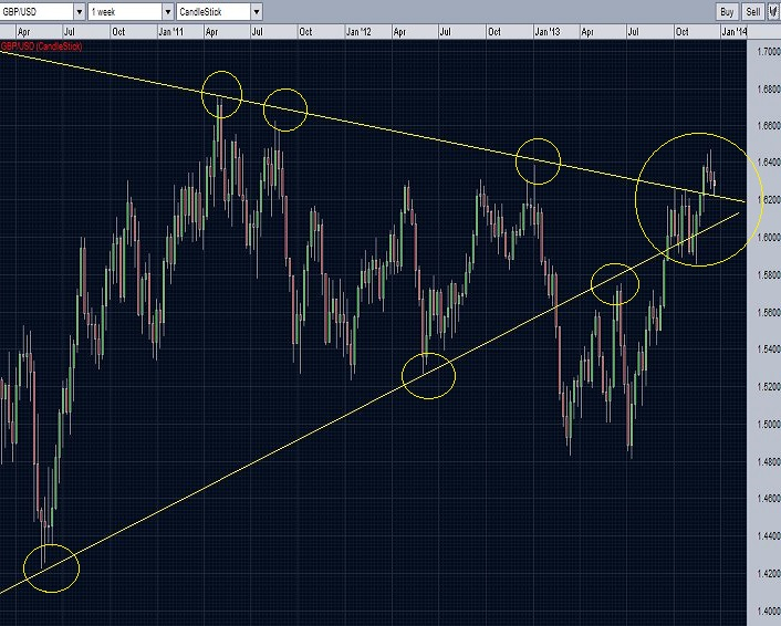 GBP/USD weekly chart - the resistance trend line is now acting as support.