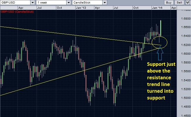 Chart depicting the recent support for GBP/USD