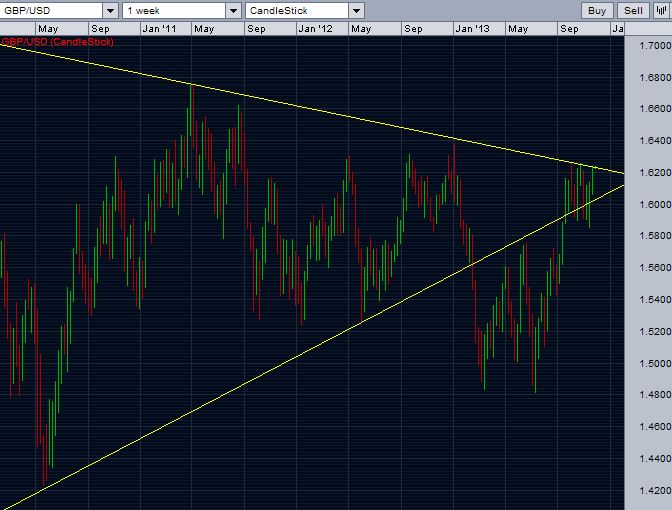 GBP/USD - trying to break the resistance