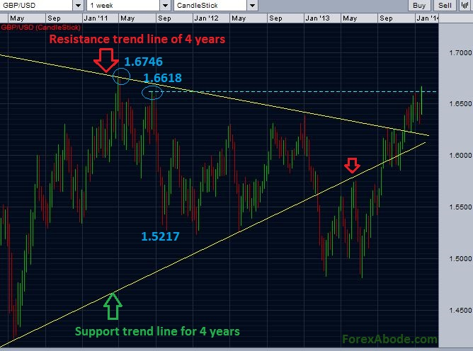 GBPUSD weekly chart - break of another resistance.