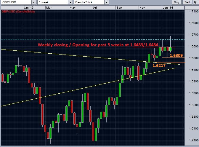 GBP/USD weekly chart for a closer look of supports and resistances