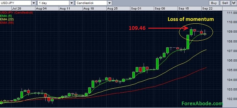 USD/JPY losing the momentum ahead of 110.00.