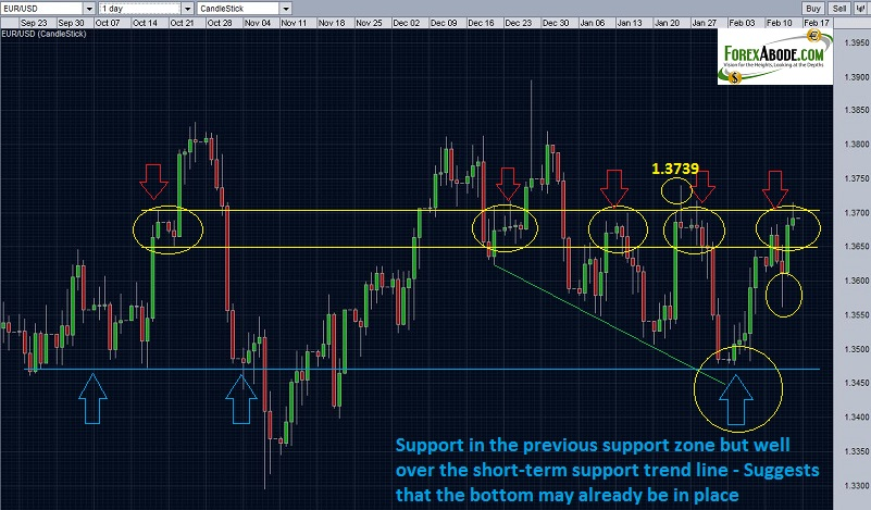 Resistance and supports for EUR/USD - daily chart