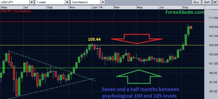 The range bound movement of USDJPY between 100.00 and 105.00.