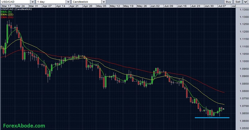 USDCAD daily chart - July 9 2014