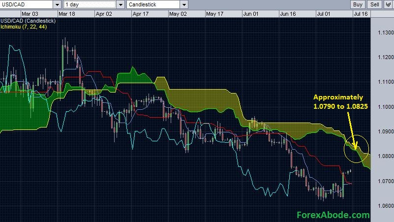 USD/CAD daily ichimoku cloud resistance