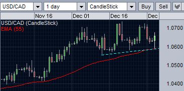 USD/CAD finds support at 55-day EMA