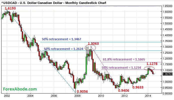 Usd Cad 14 Years Price Action In A Nutshell Is Near Term Bottom