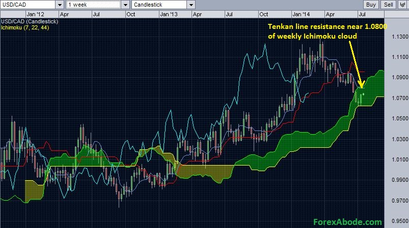USD/CAD weekly Ichimoku cloud resistance
