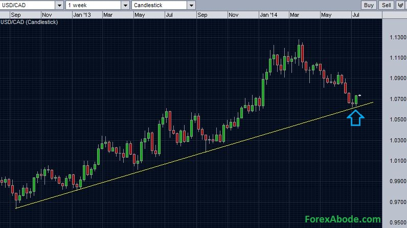USD/CAD weekly chart - support at trend line.