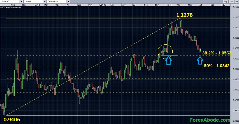 USDCAD weekly chart with Fibonacci retracements
