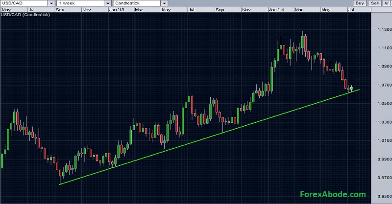 USD/CAD weekly chart with support trend line