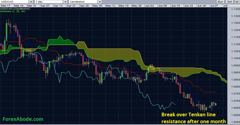 USD/CAD with daily Ichimoku cloud - Break of resistance after a month.