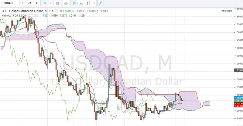 USD/CAD with monthly Ichimoku cloud