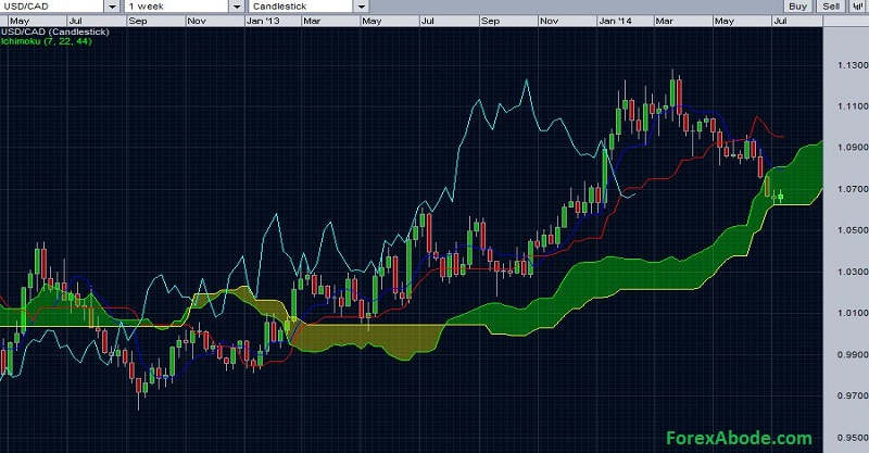 USD/CAD with weekly Ichimoku cloud
