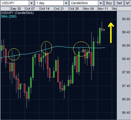 USD/JPY and 200 day SMA