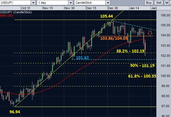USD/JPY and the support levels