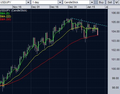 USD/JPY at 55 day EMA support