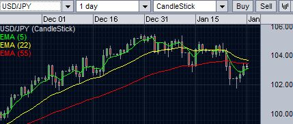 USD/JPY is finding resistance at 55-day EMA.