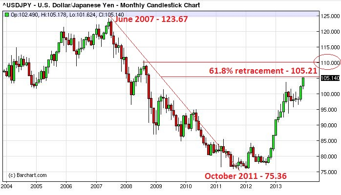USD/JPY historical chart for past 10 years