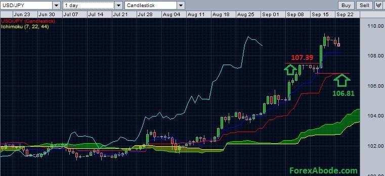 USDJPY with daily Ichimoku cloud.