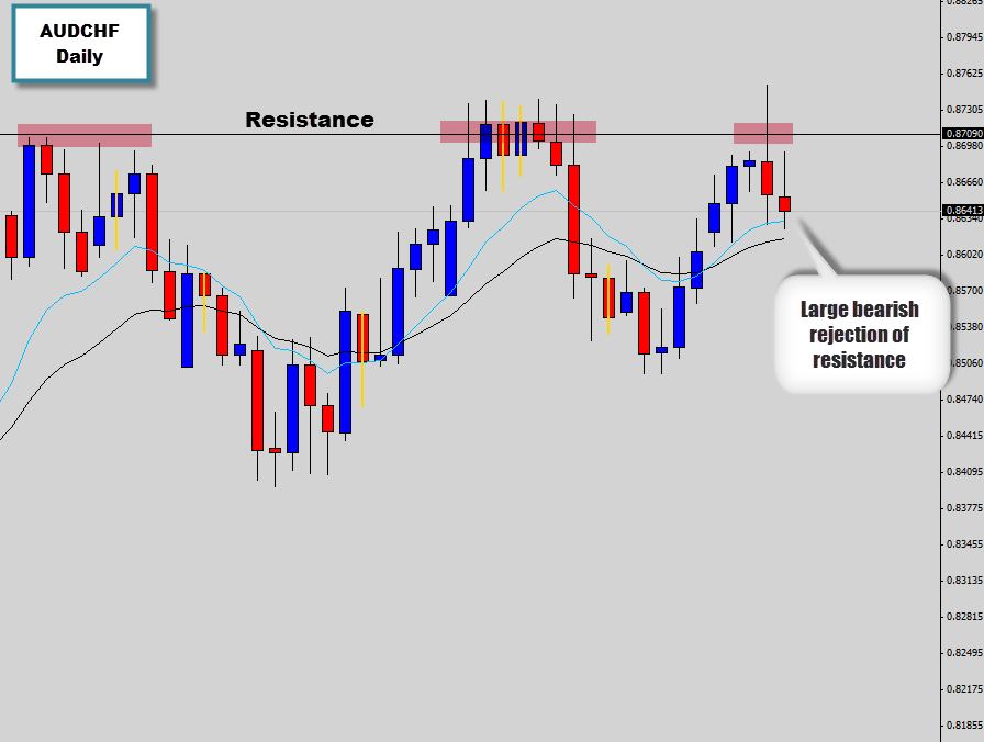 audchf rejecting higher prices at resistance