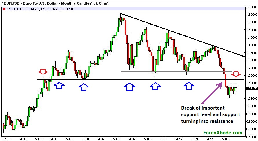 EUR/USD monthly chart of past 15 years with descending triangle pattern.