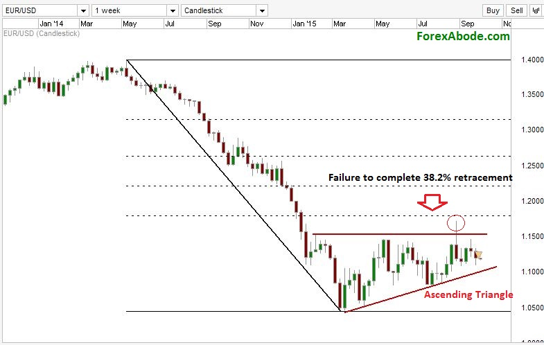 EUR/USD weekly chart with ascending triangle formation.